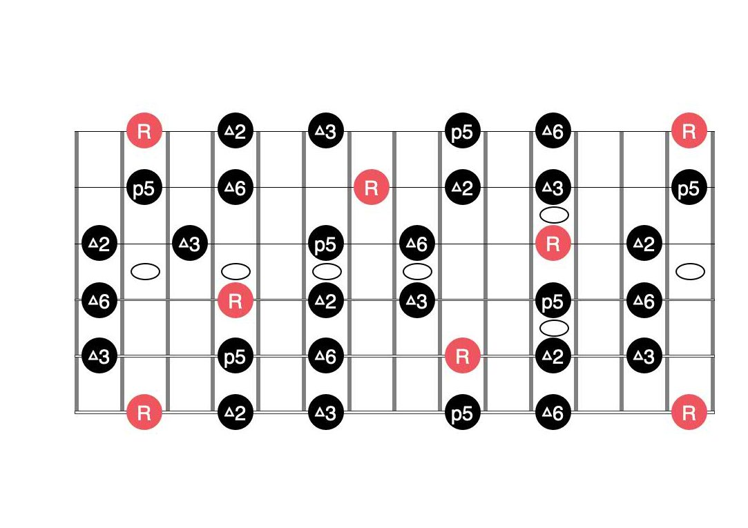 major pentatonic scale mapped using the caged system